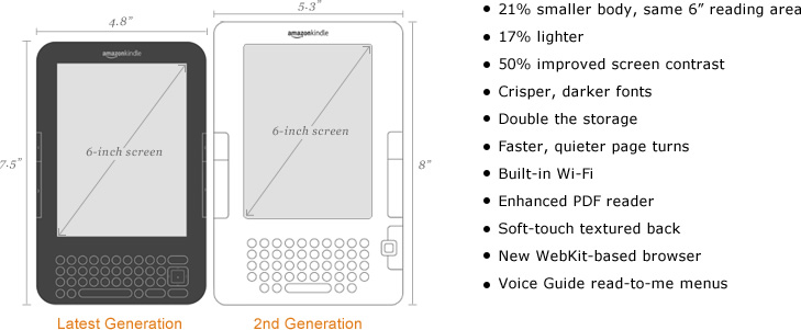 Kindle (Latest Generation) vs Kindle (2nd Generation)